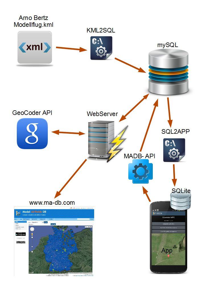 MADB System