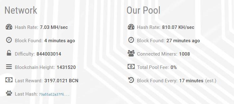 Bytecoin Mining Stats