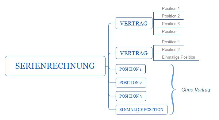Struktur von Serienrechnungen